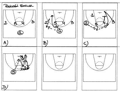 Jugadas De Ataque Y Defensa En Baloncesto